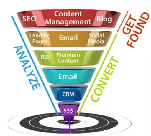 abuja internet marketing company
